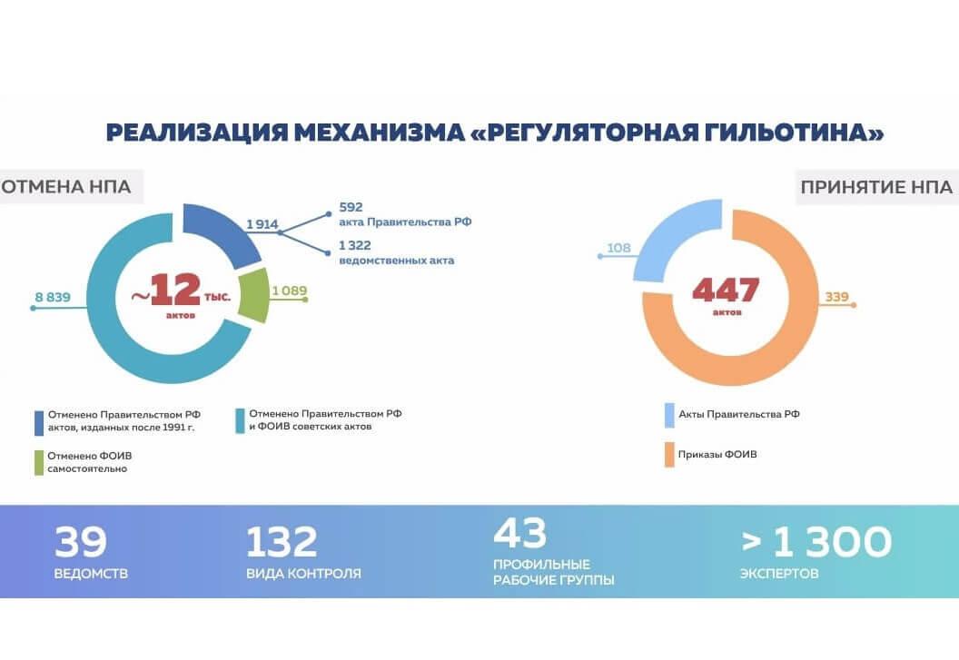 «Регуляторная гильотина»: Ассоциация приняла участие в экспертном семинаре